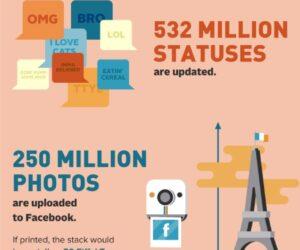 Dzień z życia Internetu – infografika