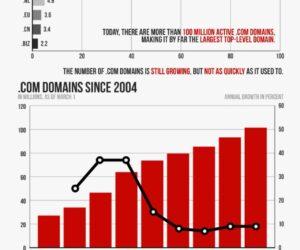 27 lat domeny .com (infografika)