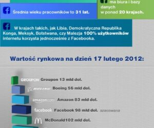 Facebook w liczbach – infografika