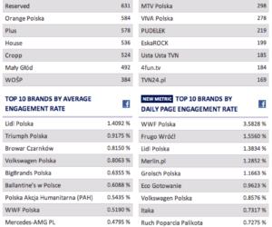 Facebook w Polsce – czołowe strony (infografika)