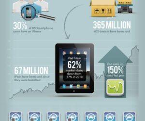 Apple w liczbach – infografika