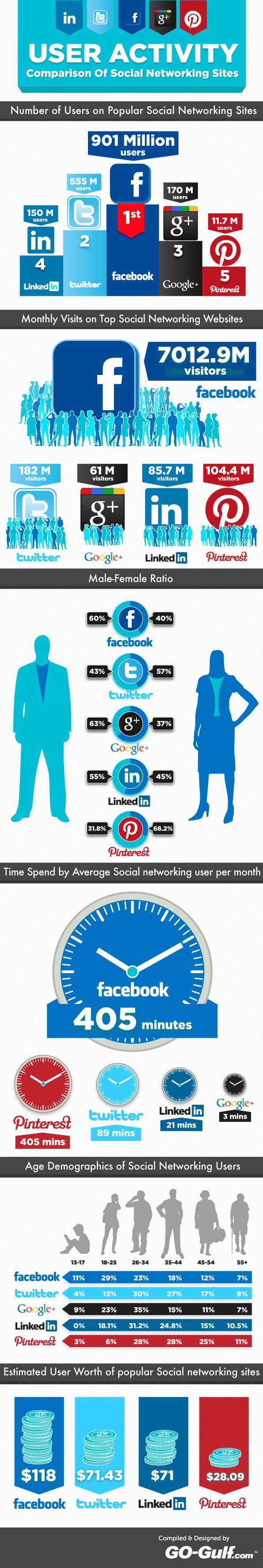 infografika socialnetworkingusers
