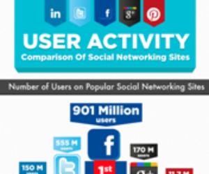 Aktywność użytkowników w social media