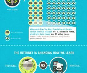 Rewolucja w nauczaniu – Infografika
