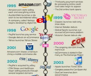 Historia rozwoju sprzedaży elektronicznej