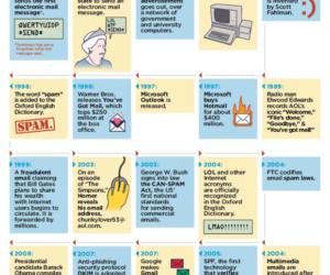 Historia emaila w postaci infografiki