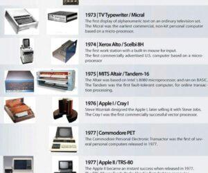Historia rozwoju komputerów