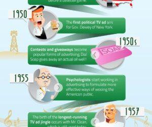 Graficzna historia rozwoju reklamy