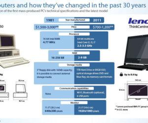 Jak zmieniły się komputery w ciągu ostatnich 30 lat