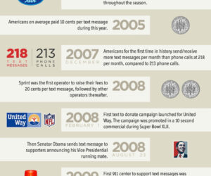 19 lat istnienia smsów