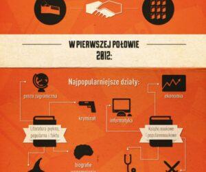 Allegro.pl udostępnia dane na temat ilości sprzedanych w serwisie książek