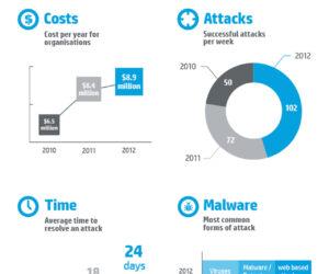 Czy wiesz ile kosztują cyberprzestępcy?