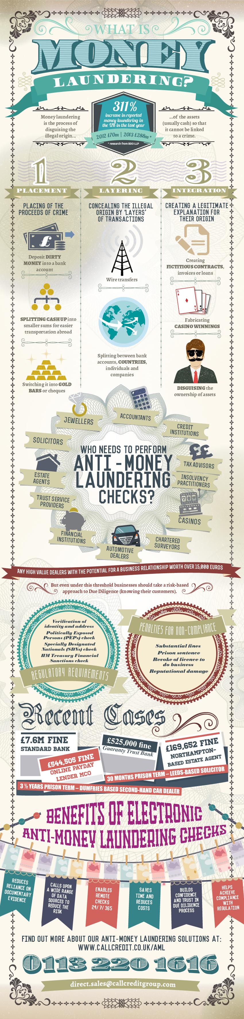 money-laundering-infographic