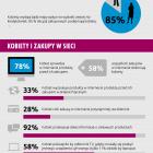 kobiety_sieci_infografika