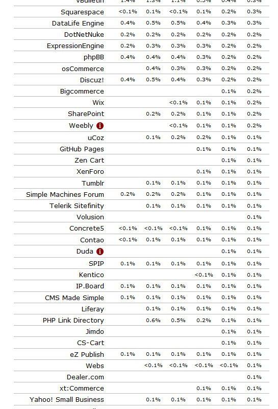 WordPress najpopularniejszym CMSem na świecie
